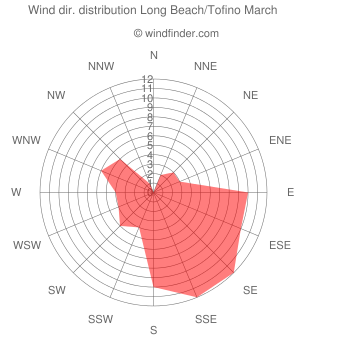 Wind direction distribution Long Beach/Tofino March