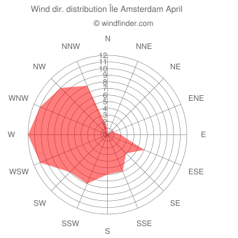 Wind direction distribution Île Amsterdam April