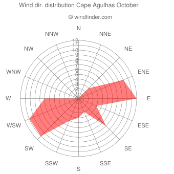 Wind direction distribution Cape Agulhas October