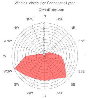 Annual wind direction distribution Chabahar