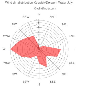 Wind direction distribution Keswick/Derwent Water July