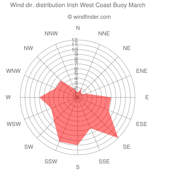 Wind direction distribution Irish West Coast Buoy March