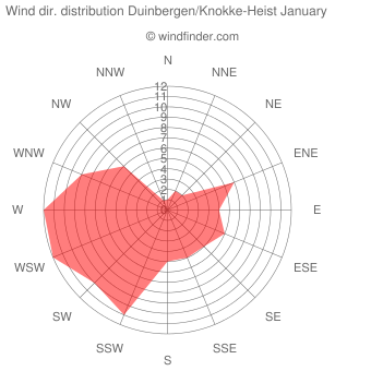 Wind direction distribution Duinbergen/Knokke-Heist January