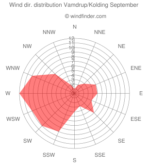 Wind direction distribution Vamdrup/Kolding September