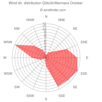 Wind direction distribution Gölcük/Marmara October