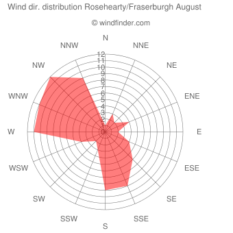 Wind direction distribution Rosehearty/Fraserburgh August
