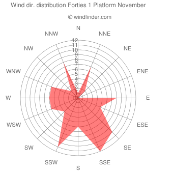 Wind direction distribution Forties 1 Platform November