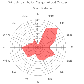 Wind direction distribution Yangon Airport October