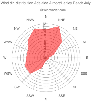 Wind direction distribution Adelaide Airport/Henley Beach July