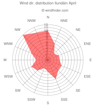 Wind direction distribution Ilundáin April