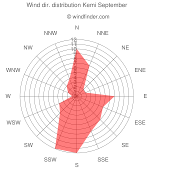 Wind direction distribution Kemi September