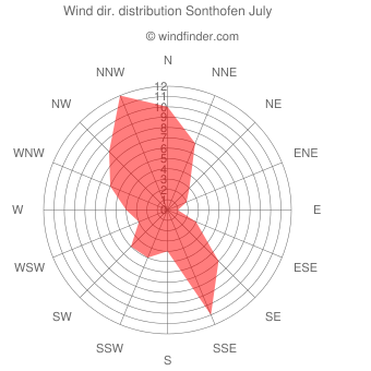 Wind direction distribution Sonthofen July