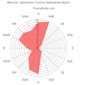 Wind direction distribution Yuzhno-Sakhalinsk March