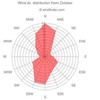 Wind direction distribution Kemi October