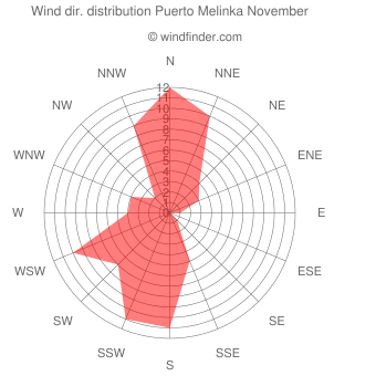 Wind direction distribution Puerto Melinka November