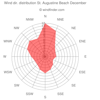 Wind direction distribution St. Augustine Beach December