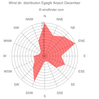 Wind direction distribution Egegik Airport December