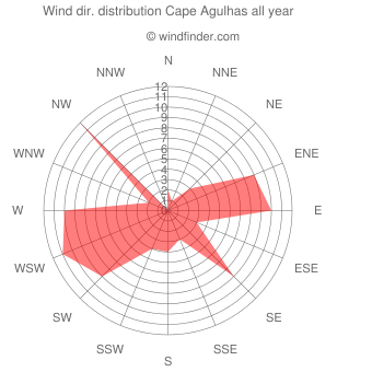 Annual wind direction distribution Cape Agulhas