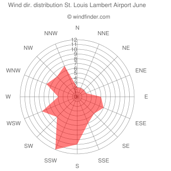 Wind direction distribution St. Louis Lambert Airport June