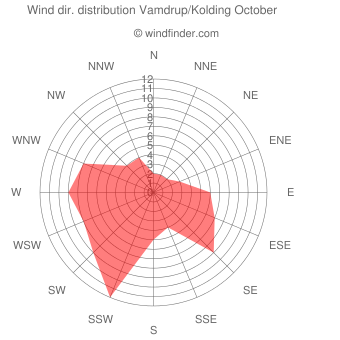 Wind direction distribution Vamdrup/Kolding October