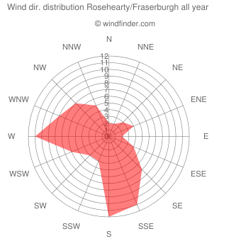 Annual wind direction distribution Rosehearty/Fraserburgh