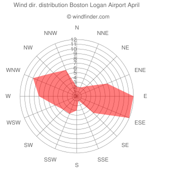 Wind direction distribution Boston Logan Airport April