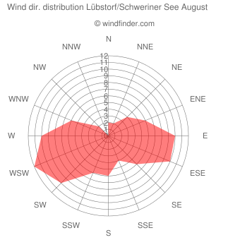 Wind direction distribution Lübstorf/Schweriner See August