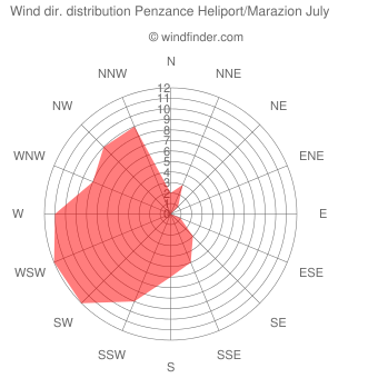 Wind direction distribution Penzance Heliport/Marazion July