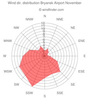 Wind direction distribution Bryansk Airport November