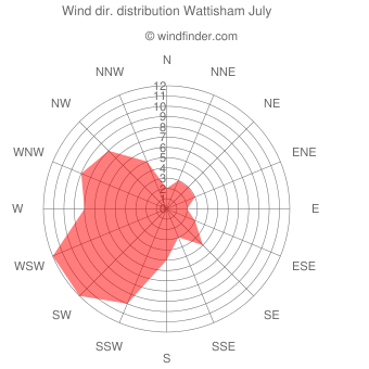 Wind direction distribution Wattisham July