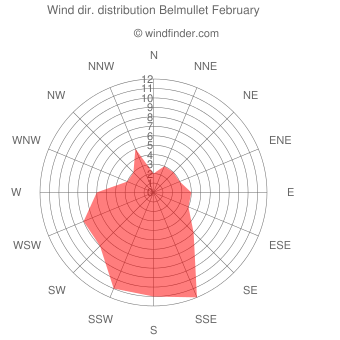 Wind direction distribution Belmullet February