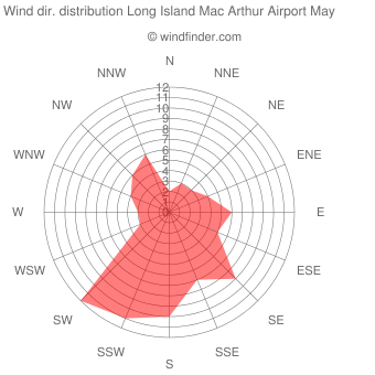 Wind direction distribution Long Island Mac Arthur Airport May