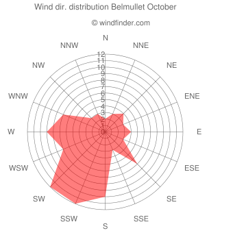 Wind direction distribution Belmullet October