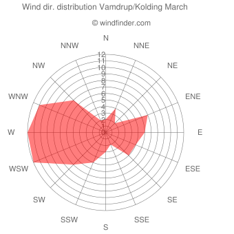 Wind direction distribution Vamdrup/Kolding March