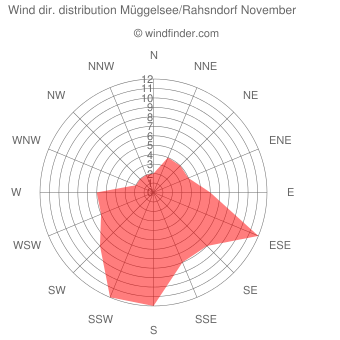 Wind direction distribution Müggelsee/Rahsndorf November