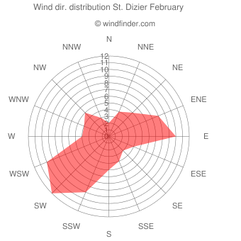 Wind direction distribution St. Dizier February