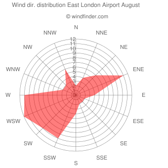 Wind direction distribution East London Airport August
