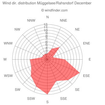 Wind direction distribution Müggelsee/Rahsndorf December