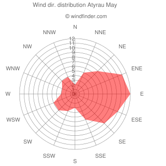 Wind direction distribution Atyrau May