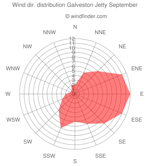 Wind direction distribution Galveston Jetty September
