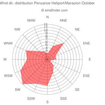 Wind direction distribution Penzance Heliport/Marazion October