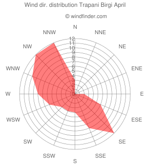 Wind direction distribution Trapani Birgi April