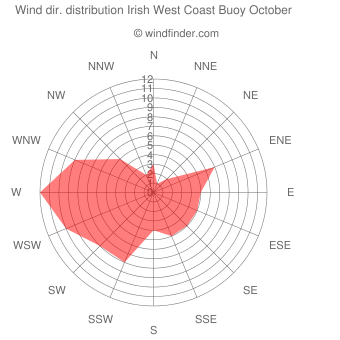 Wind direction distribution Irish West Coast Buoy October