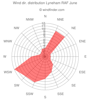 Wind direction distribution Lyneham RAF June