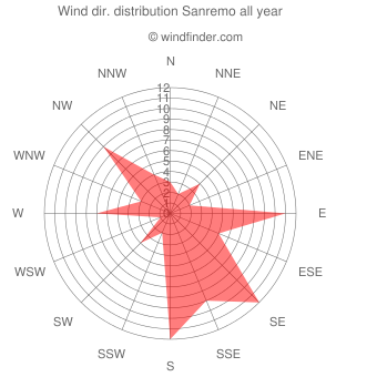 Annual wind direction distribution Sanremo