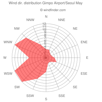 Wind direction distribution Gimpo Airport/Seoul May