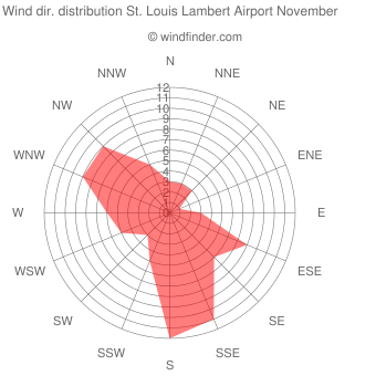 Wind direction distribution St. Louis Lambert Airport November