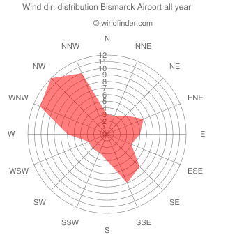 Annual wind direction distribution Bismarck Airport