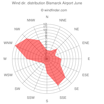 Wind direction distribution Bismarck Airport June