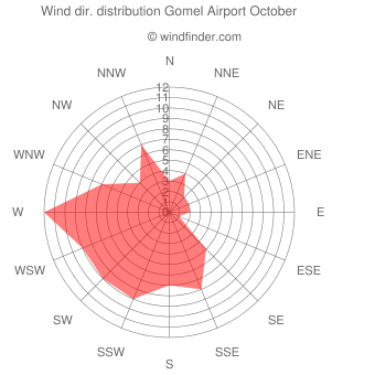 Wind direction distribution Gomel Airport October